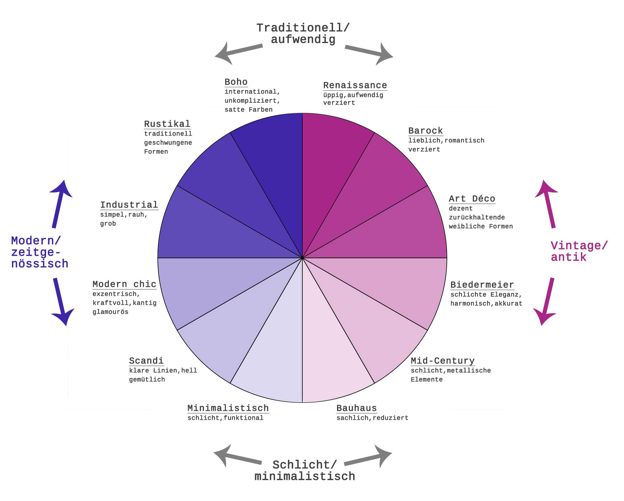 Grafik: Raumtanz